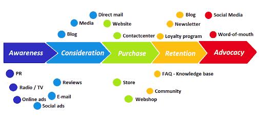 complete customer journey