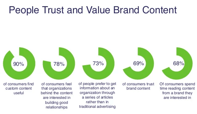 content marketing for small businesses - trust and brand content