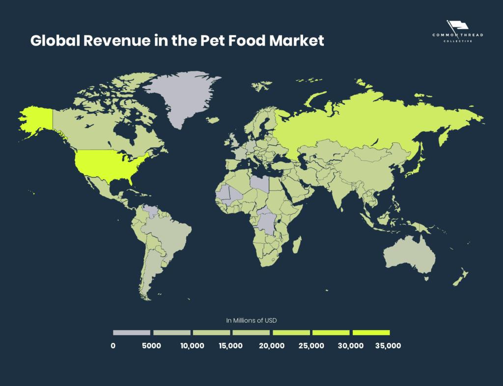 Global Revenue in the Pet Food Market