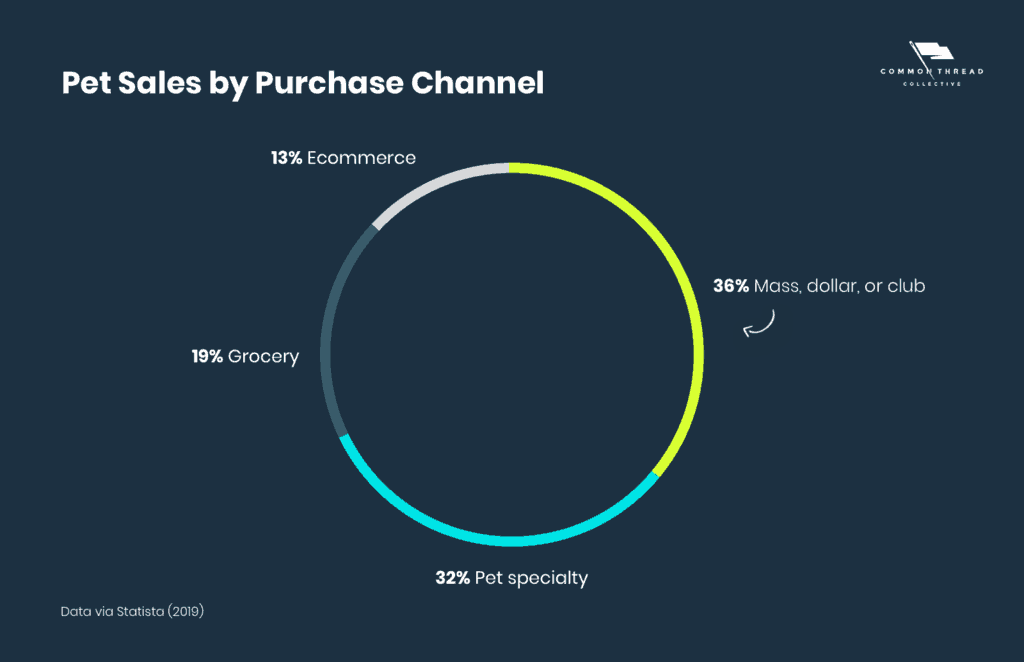 Pet Sales by Purchase Channel