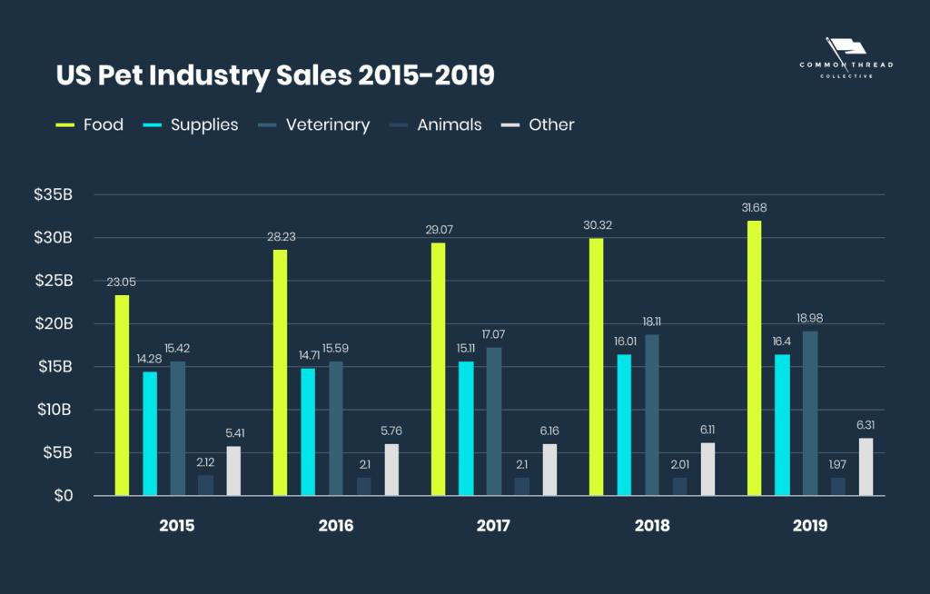 US Pet Industry Sales 2015-2019