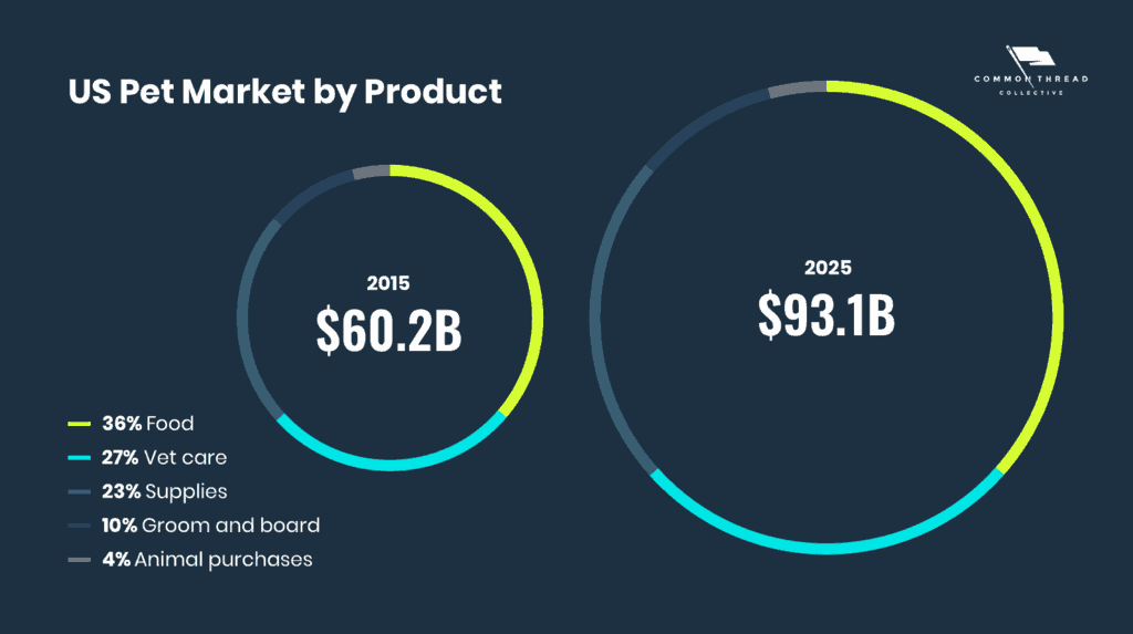 US Pet Market by Product