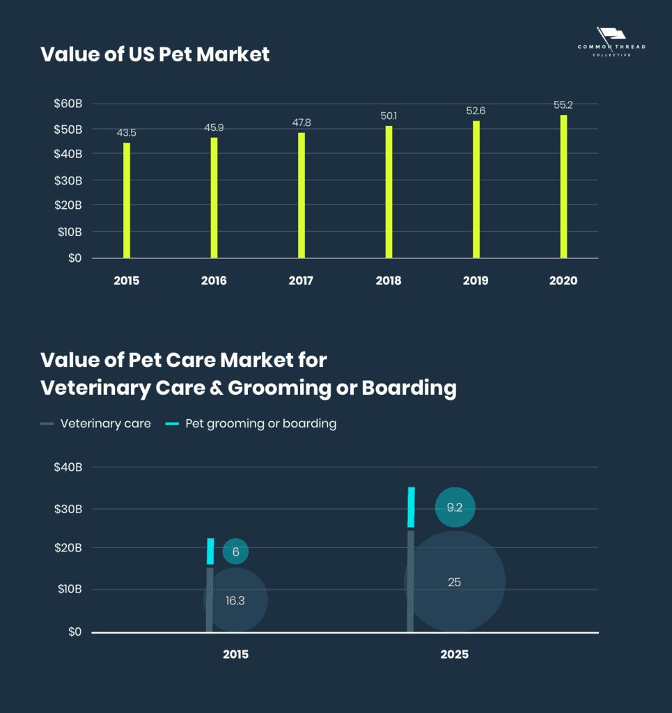 Value of US Pet Market