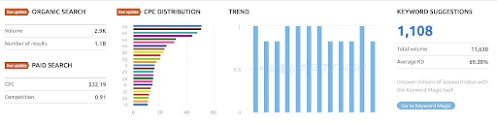 5-performance-analyzers-for-marketing-optimization