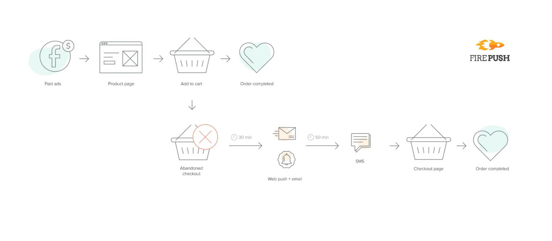 Firepush abandoned cart strategy visualized