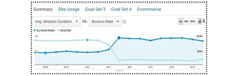 Site overview Average session duration vs bounce rate