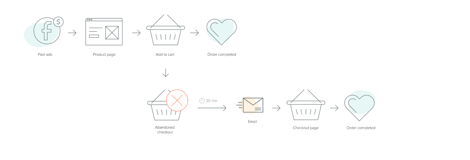 Firepush graphics for basic approach for retargeting customers