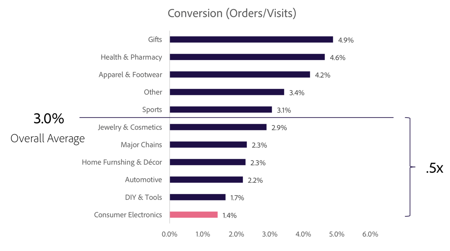 Conversion rate statistics orders and visits