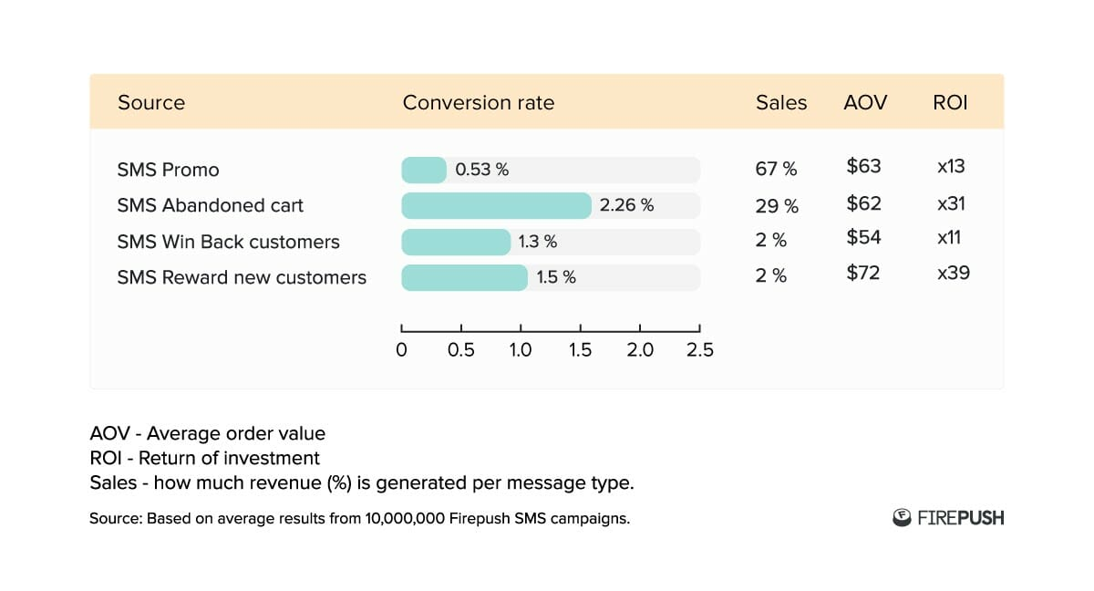 Firepush conversion rate statistics from over 10 million stores for SMS Sales, AOV, ROI