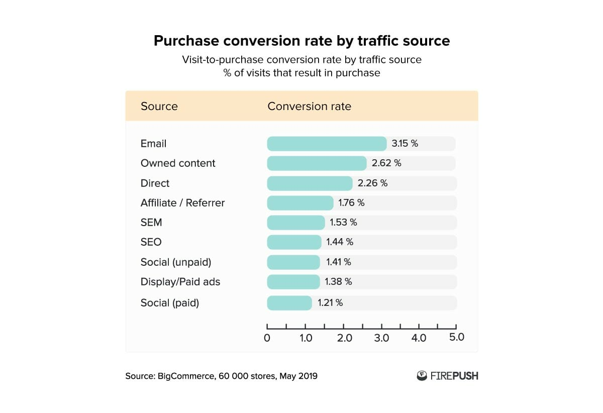 Purchase conversion rate by traffic source statistics from bigcommerce 60000 store - Firepush