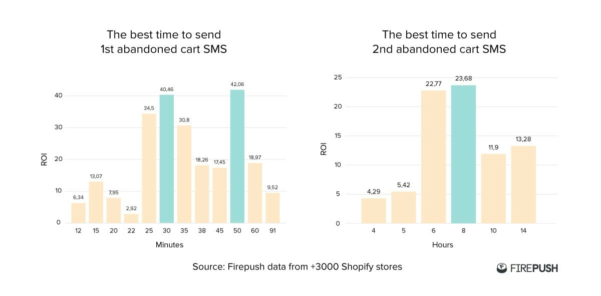 Firepush statistics from over 3000 stores for best abandoned cart SMS times