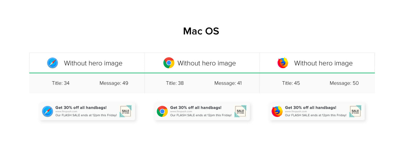 Detailed information about Push notification lenght for MAC OS Safari Chrome and Firefox browsers