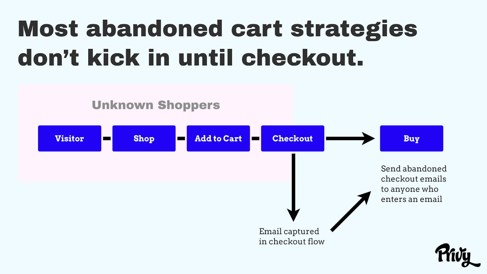 SMS Guide Abandoned Cart