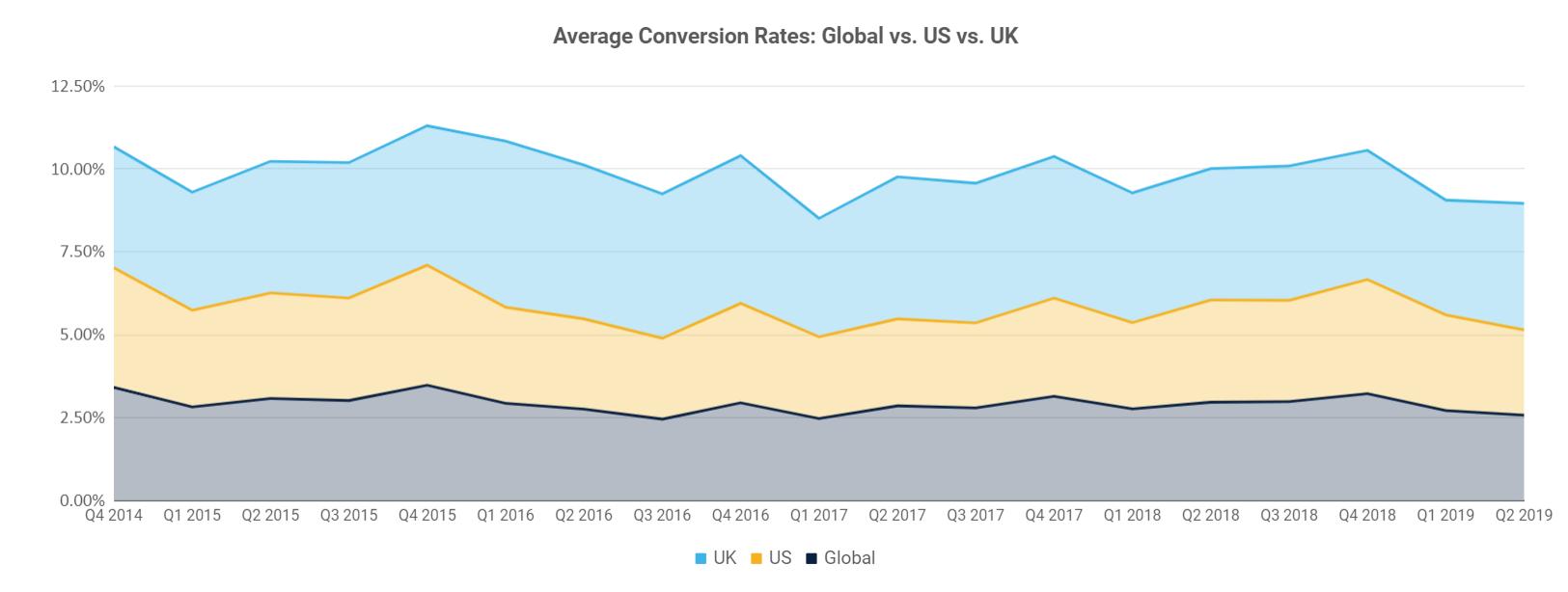 Average conversion rate global vs US vs UK