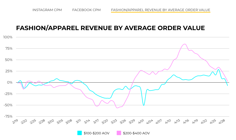 fashion/apparel revenue by average order value