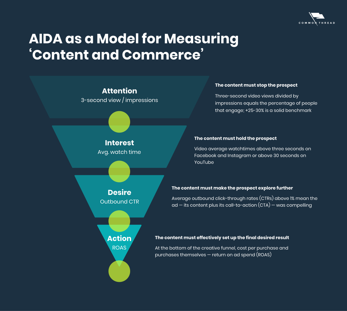 AIDA as a Model for Measuring 'Content and Commerce': Attention is measured by 3-second view/impressions. Interest is measured by average watch time. Desire is measured by outbound CTR. Action is measured by ROAS.