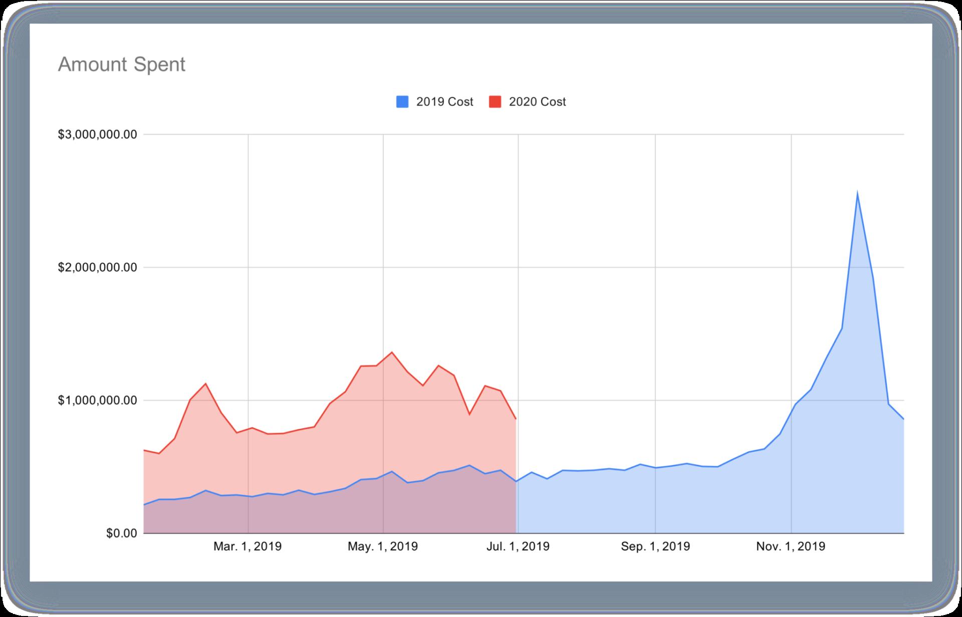 Amount spent data