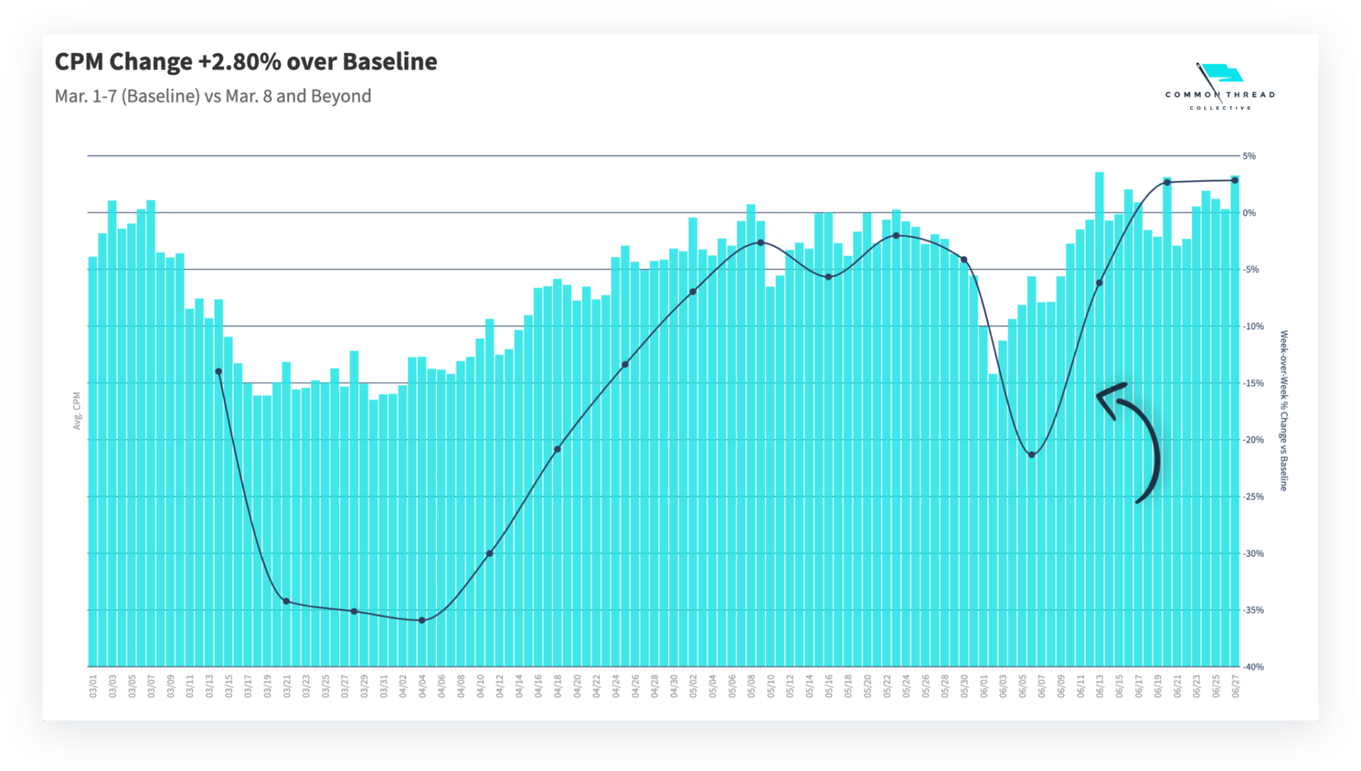 CPM change data March-April