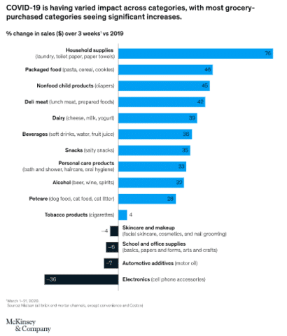 COVID-19 impact on consumer categories 2020-McKinsey & Company
