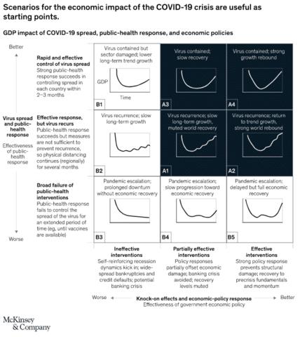 Economic impact of the COVID-19 crisis- McKinsey & Company