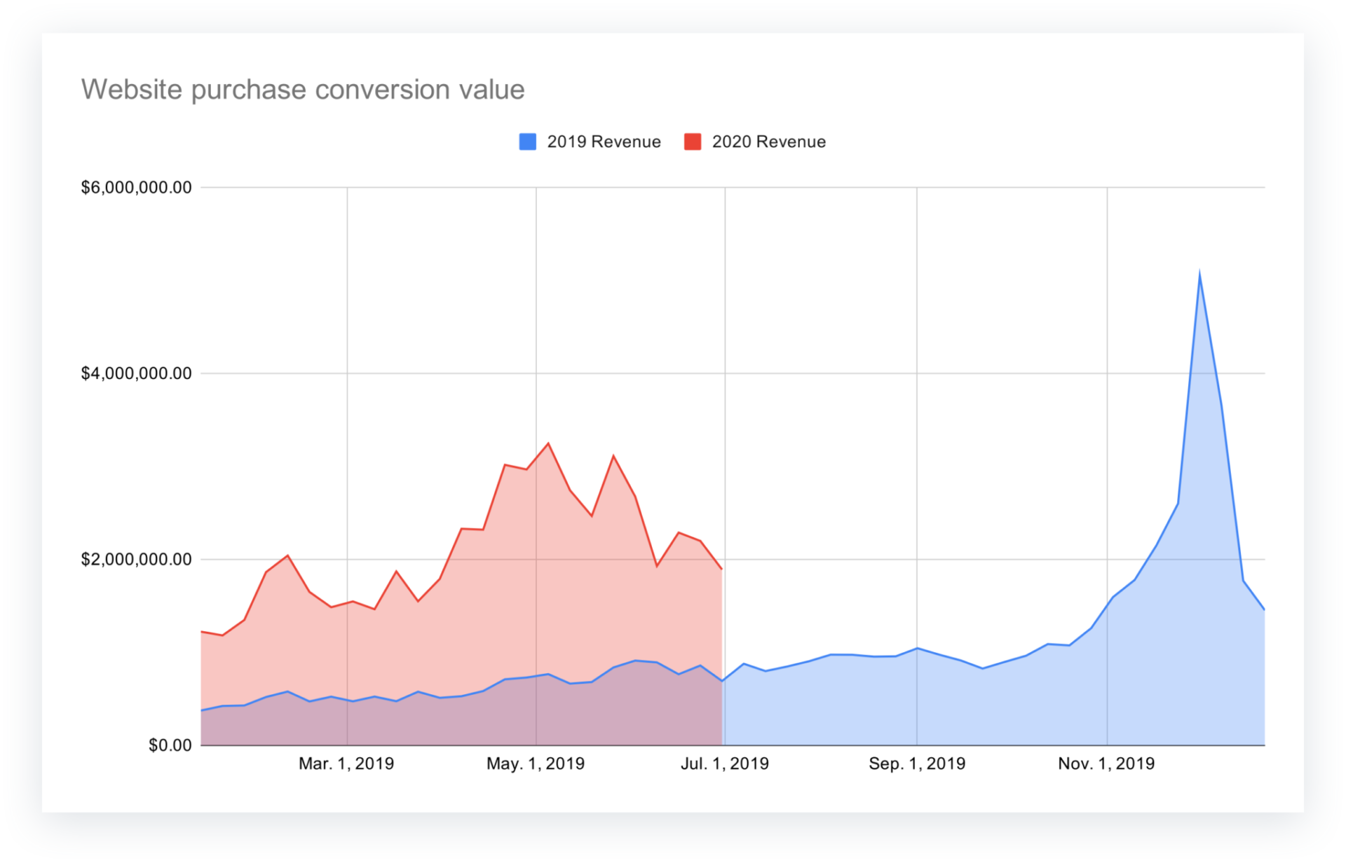 Website purchase conversion value data