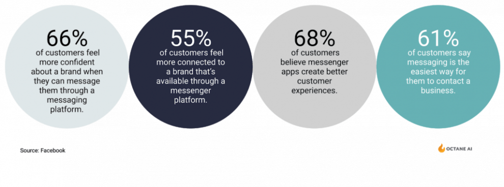 facebook-messenger-marketing:-7-personalization-tactics-to-retain-customers