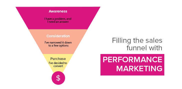 Sales funnel with performance marketing pyramid - awareness, consideraration, purchase