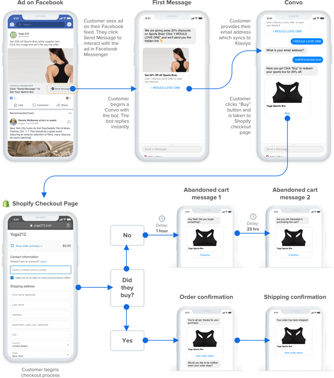 click to messenger facebook ad