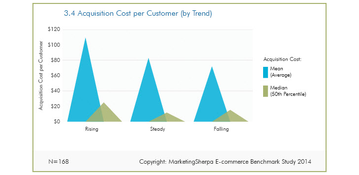 Acquisition cost per customer statistics by MarketingSherpa