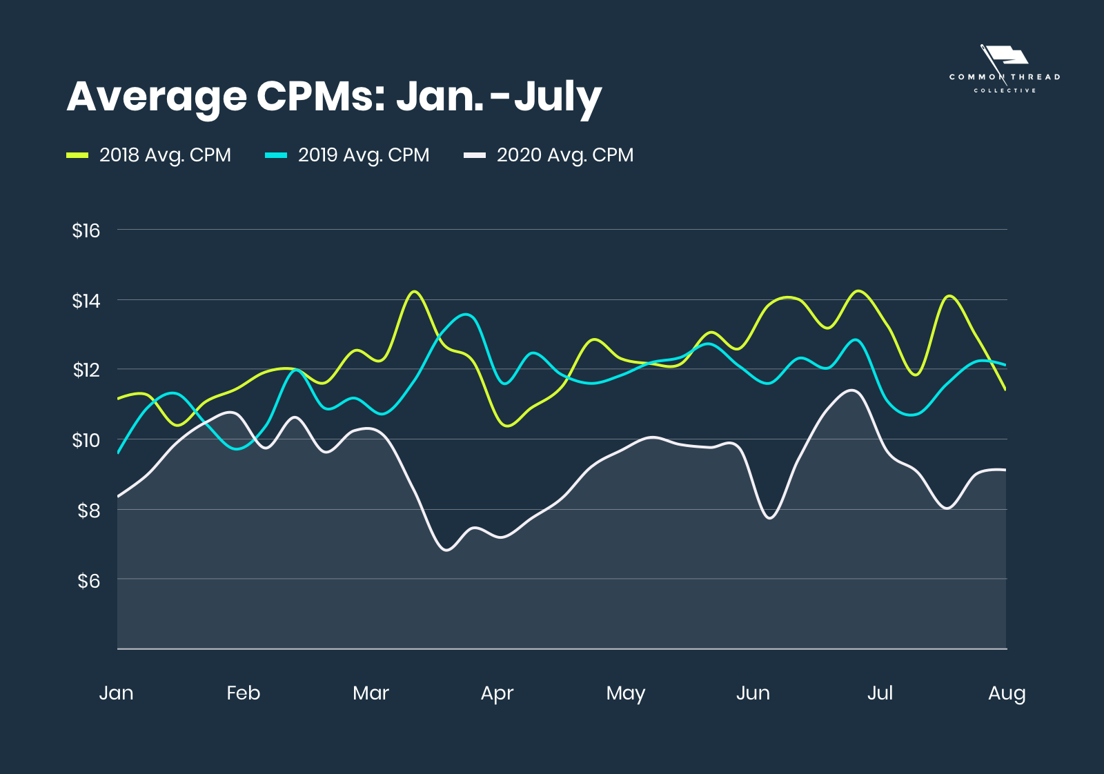 Average CPMs January-July for 2018, 2019, and 2020