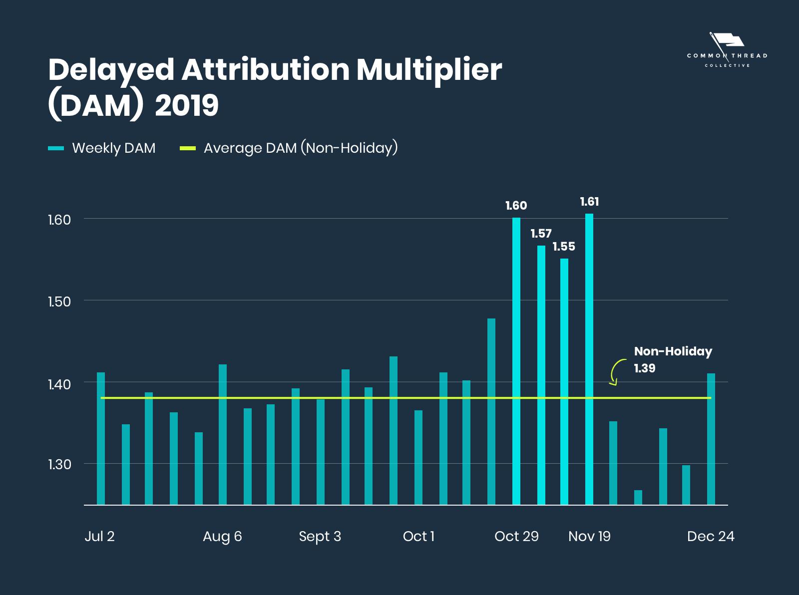 Delayed Attribution Multiplier (DAM) Average over 2019