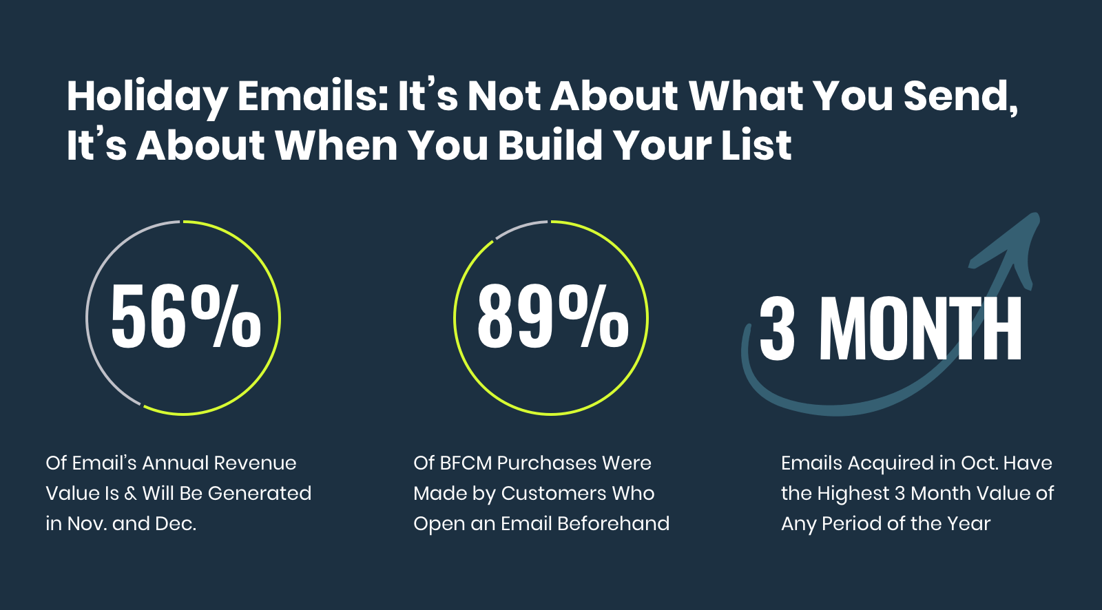 Holiday Email Value: It's not about what you send, it's about when you build your list