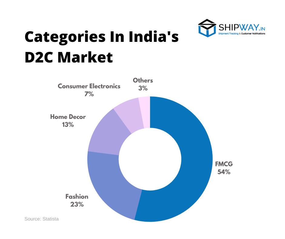 Market categories in India
