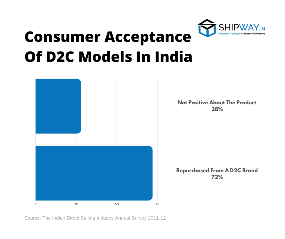 Consumer acceptance model in India