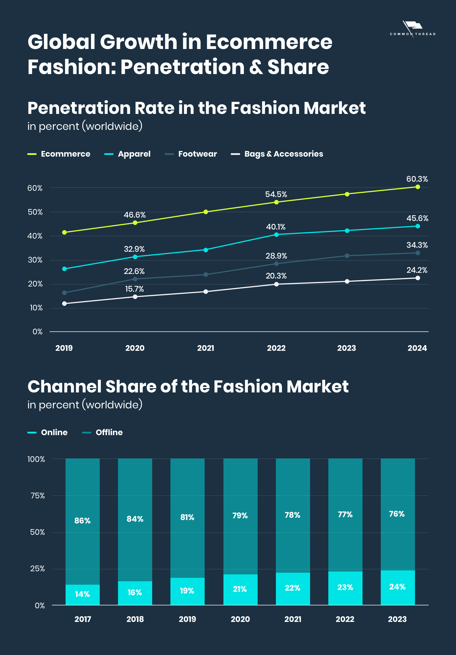 Global Growth in Ecommerce Fashion - Penetration & Channel Share