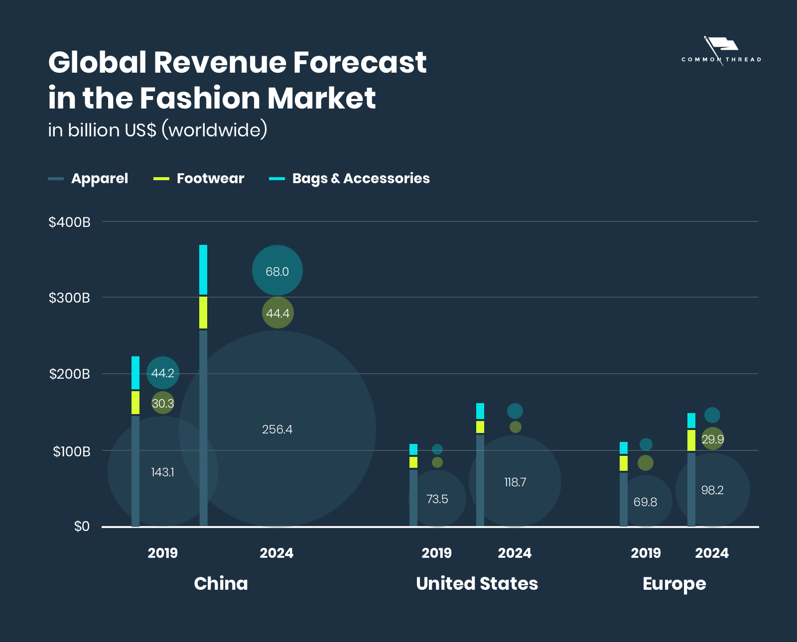 Global revenue forecast in the fashion market