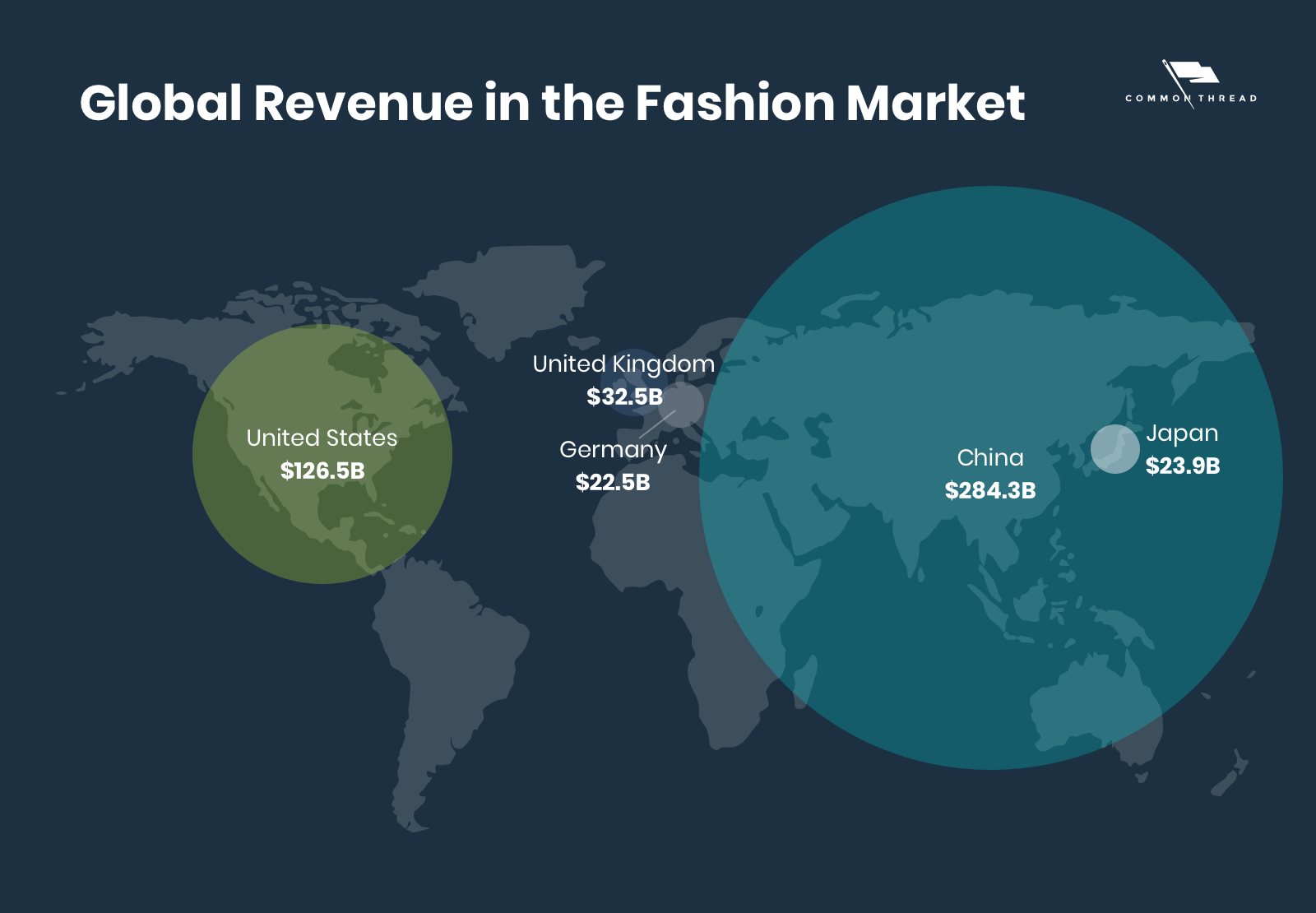Global revenue in the fashion market