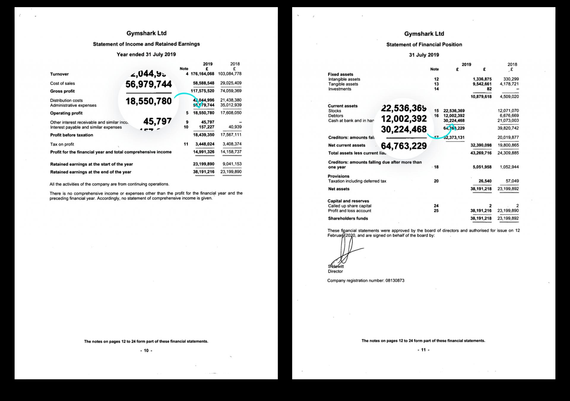 Gymshark Statement of Finances