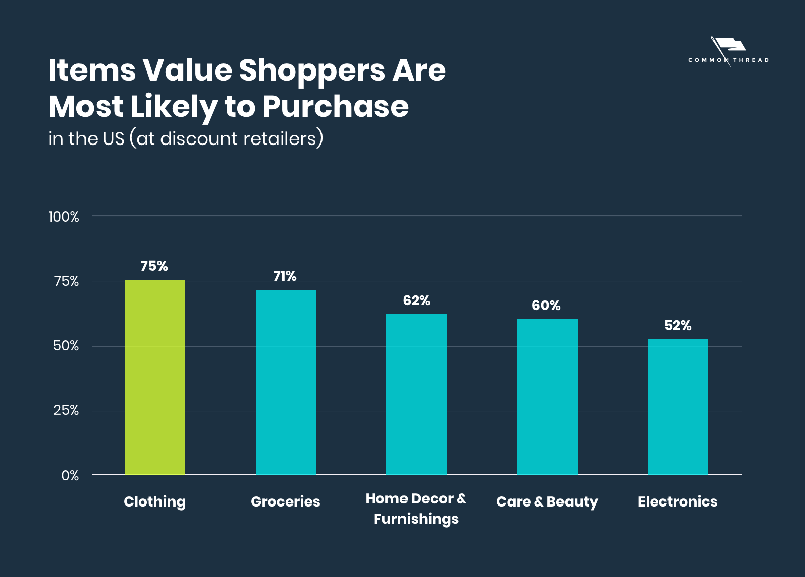 Items Value Shoppers Are Most Likely to Purchase at Discount Retailers