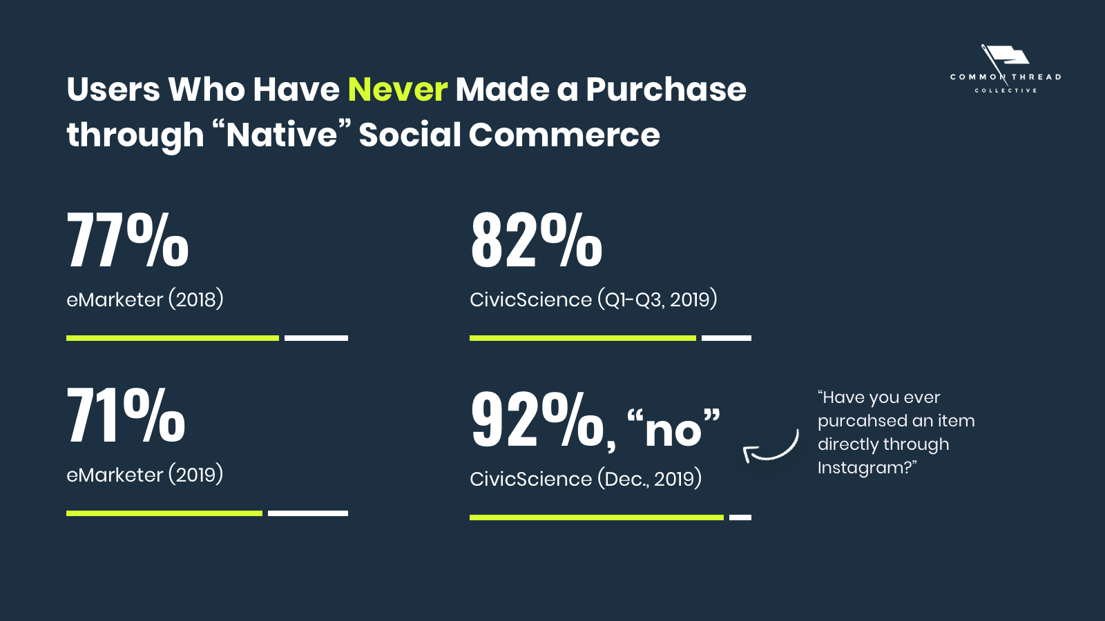 native social commerce usage rates