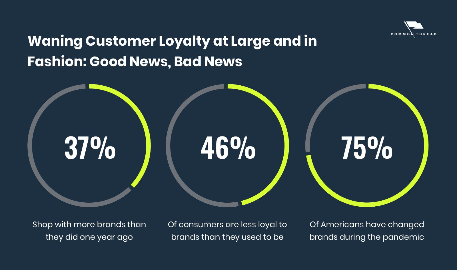 Waning Customer Loyalty at Large and in Fashion: Good News, Bad News