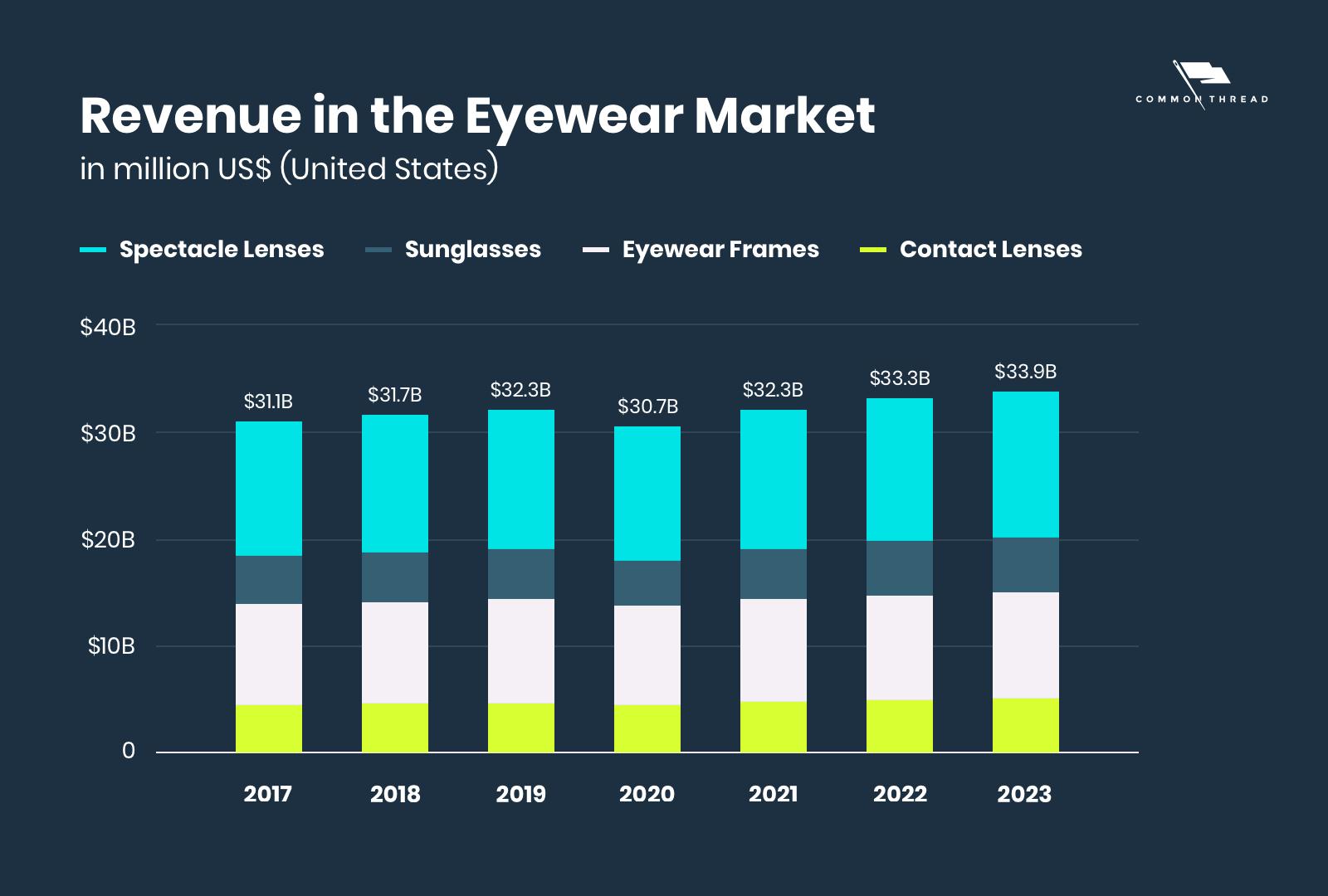 Revenue in the eyewear market