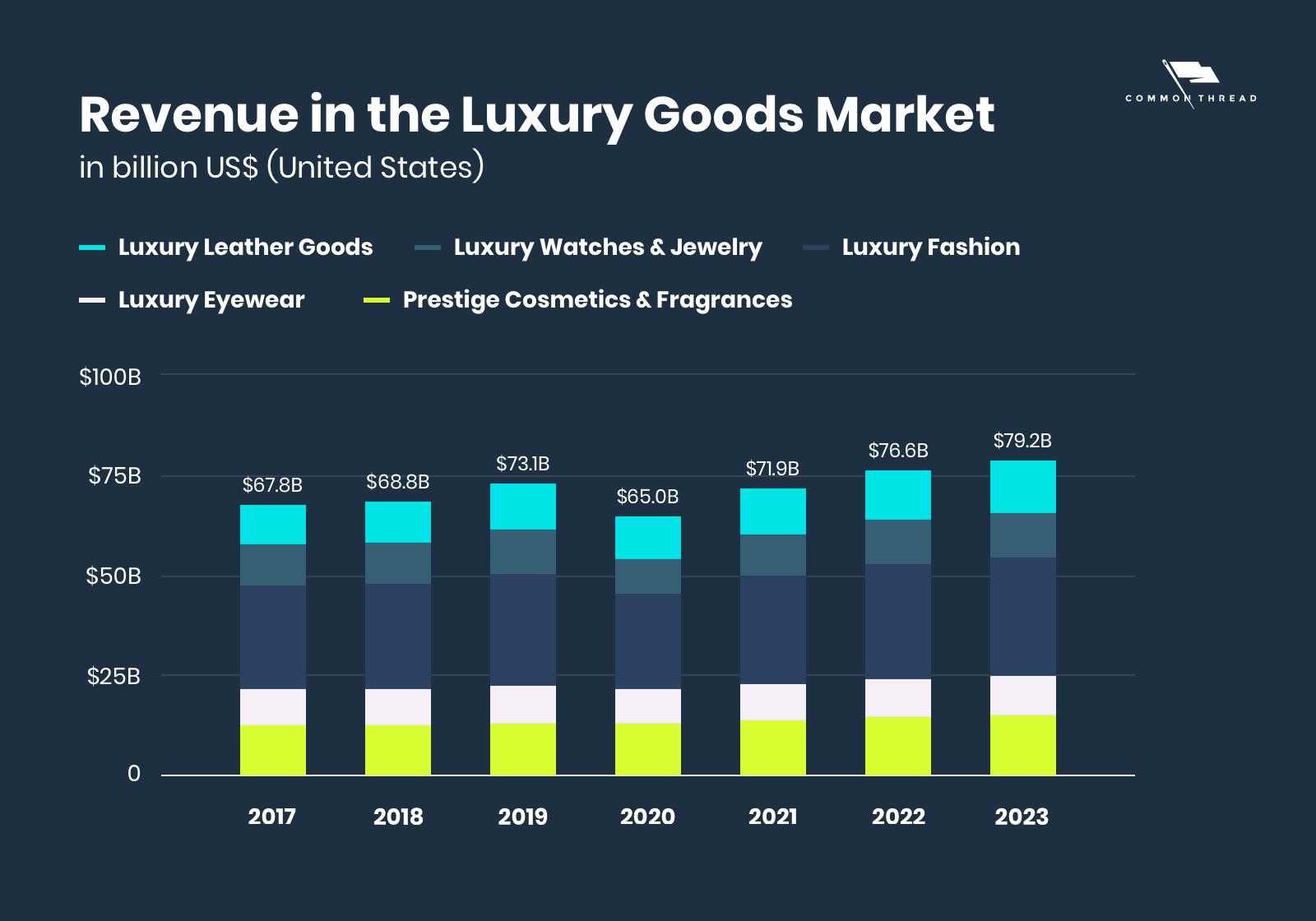 Revenue in the luxury goods market