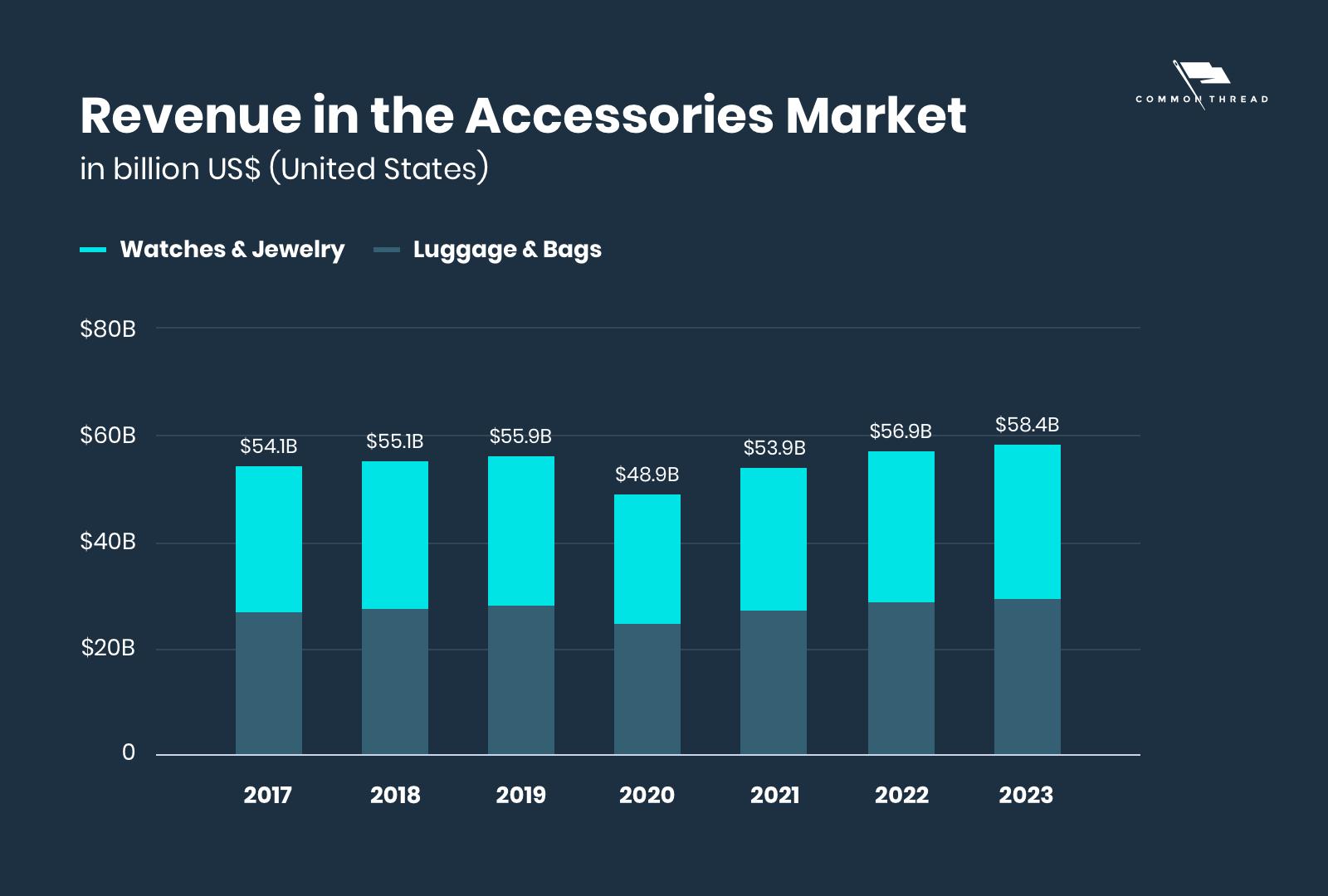 Revenue in the accessories market