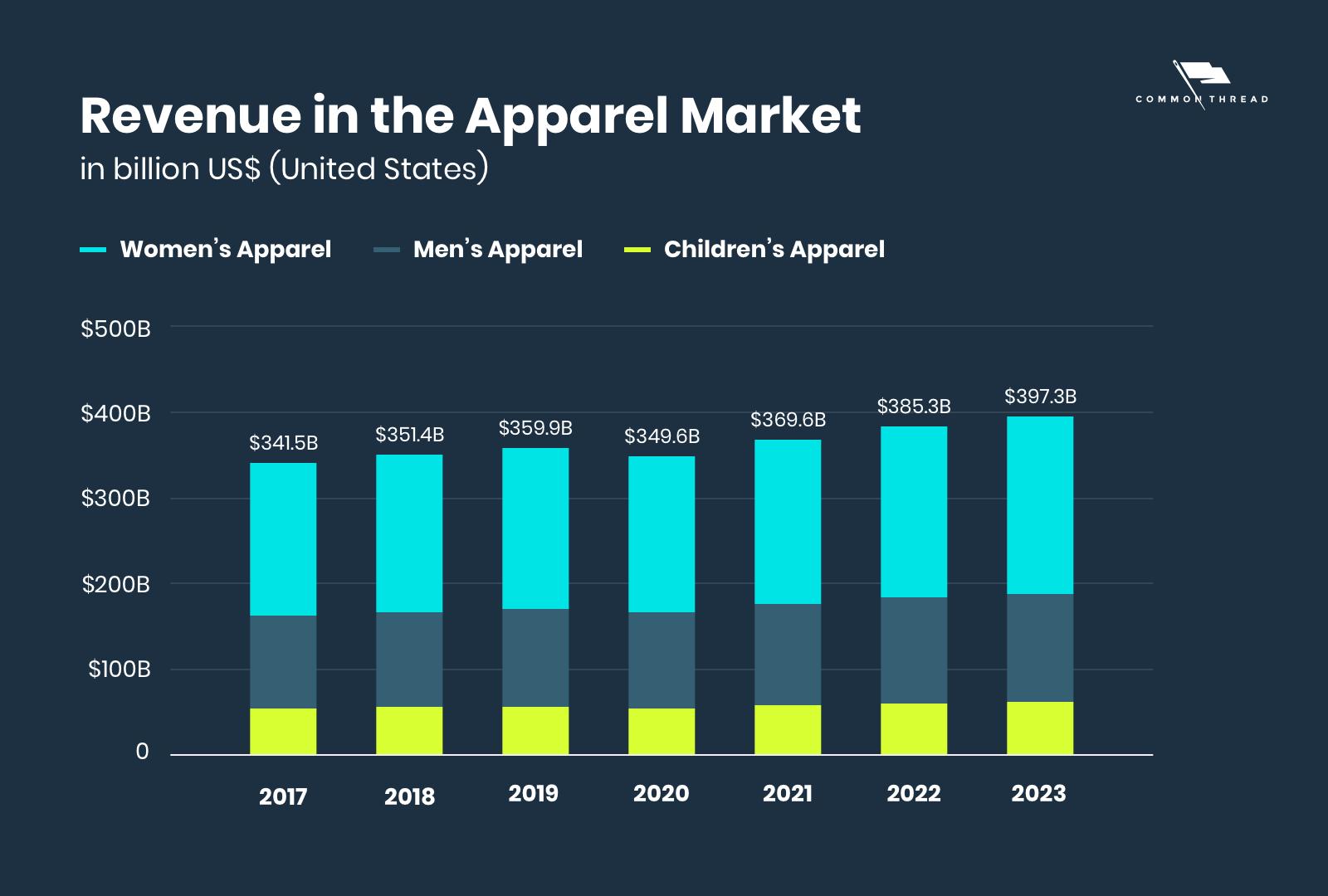 Revenue in the apparel market