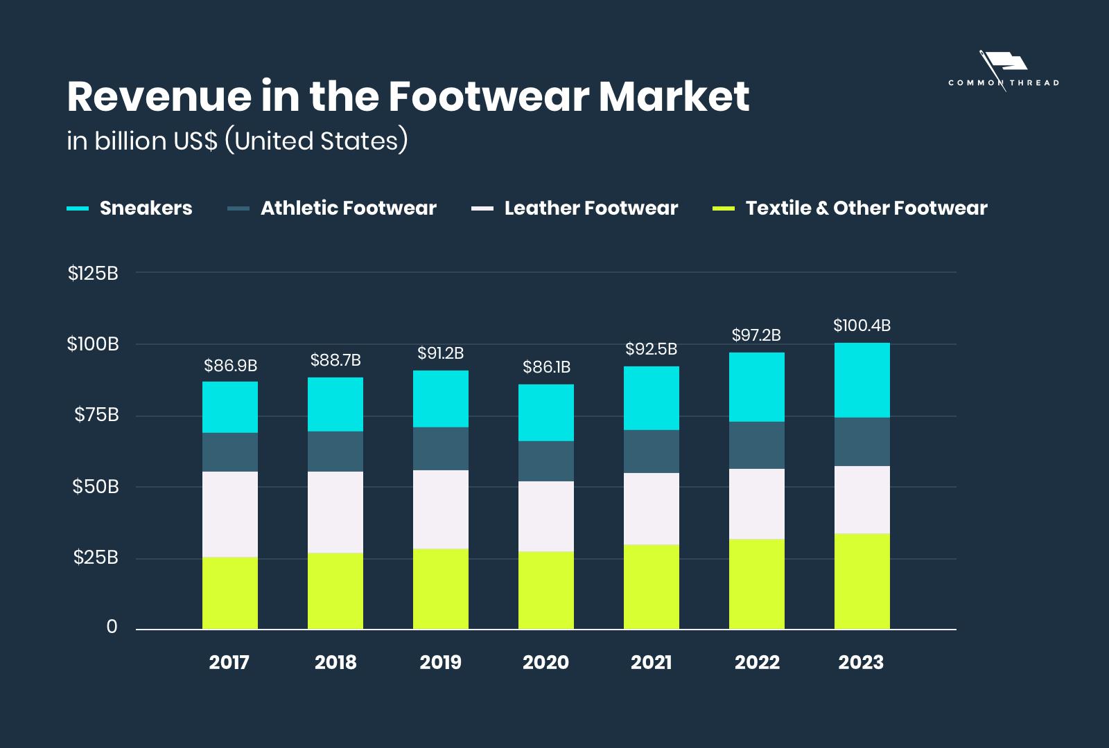 Revenue in the footwear market