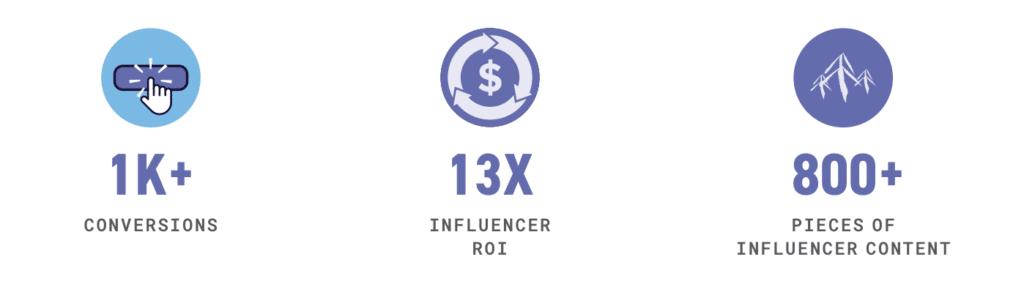 influencer marketing ROI and metrics