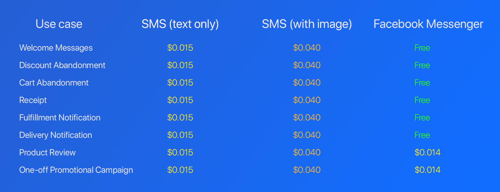 messenger vs sms costs 1