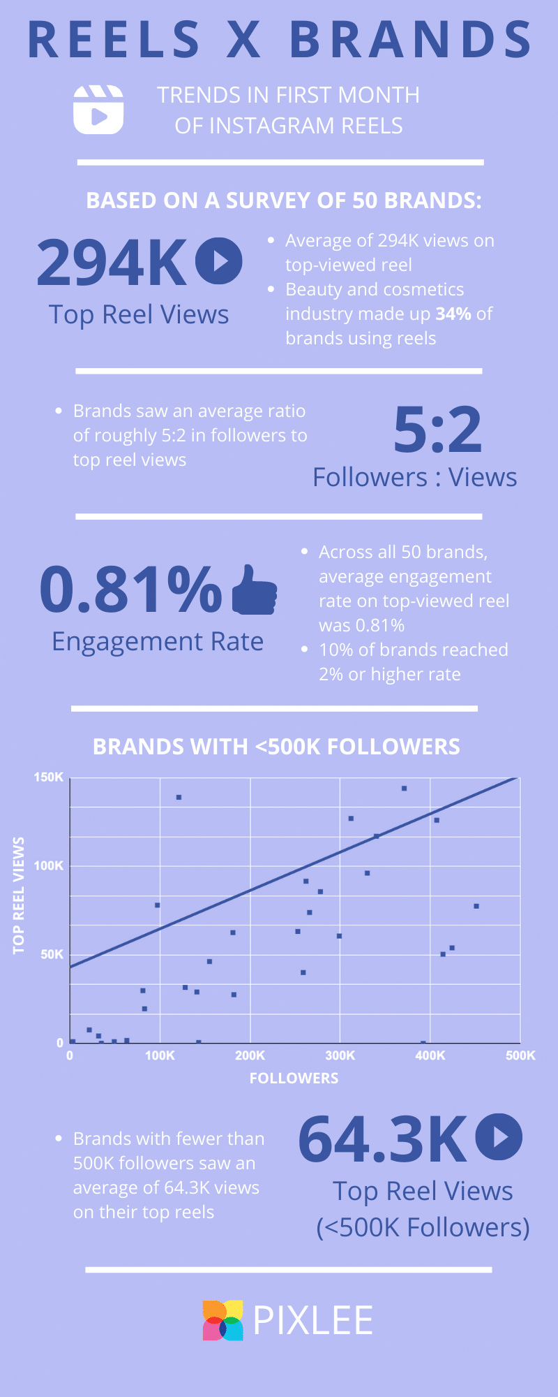 Instagram Reels Engagement Data
