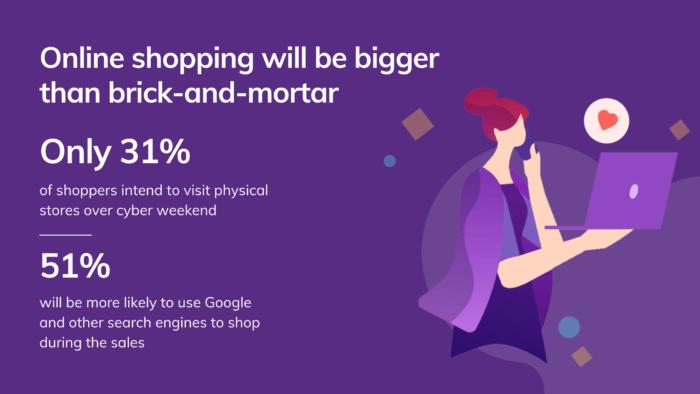 Online Shopping Will Be Bigger Than Brick And Mortar Bfcm 2020